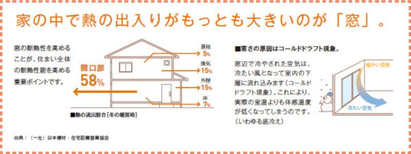 窓からの熱の出入りは58%