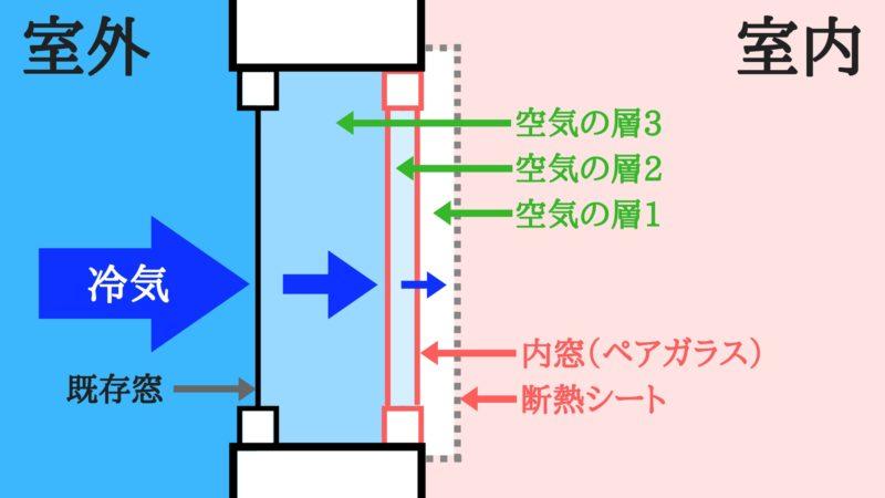 三重構造イメージ