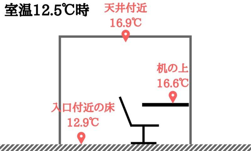 小部屋の温度分布