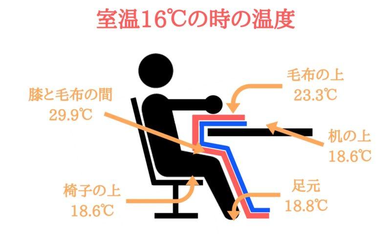 電気毛布【NA-013K】の温度分布