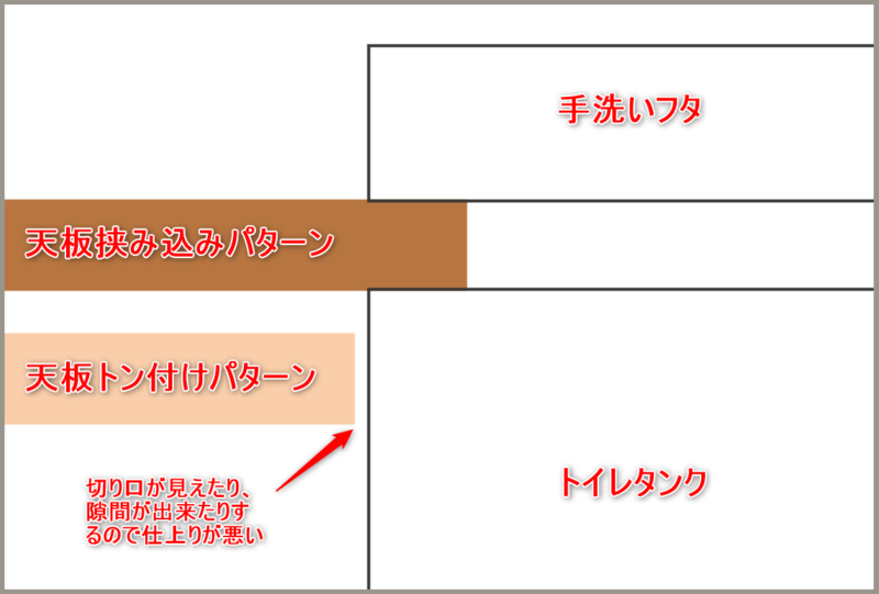 天板とタンク部分のイメージ図