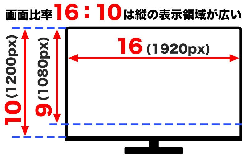 アスペクト比(画面比率)のイメージ図16:9